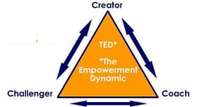 Empowerment-Dynamic