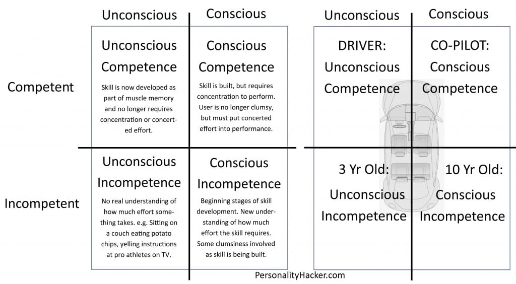 personalityhacker_competence-and-car-model