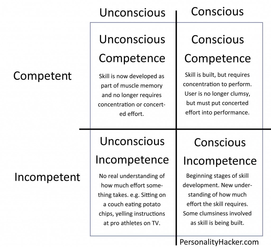 personalityhacker_competence-model