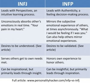 INFP vs INFJ: 5 Surprising Differences To Tell Them Apart