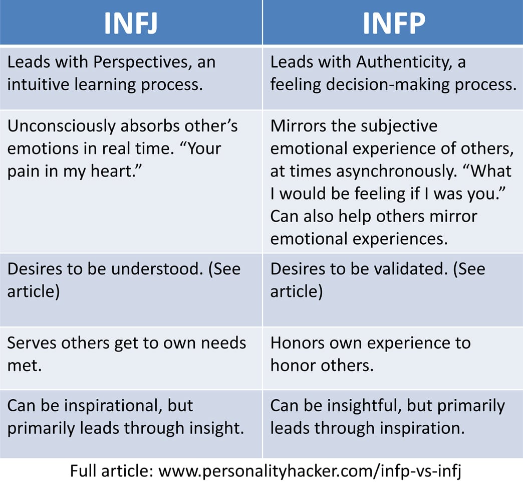 infp and infj in a relationship
