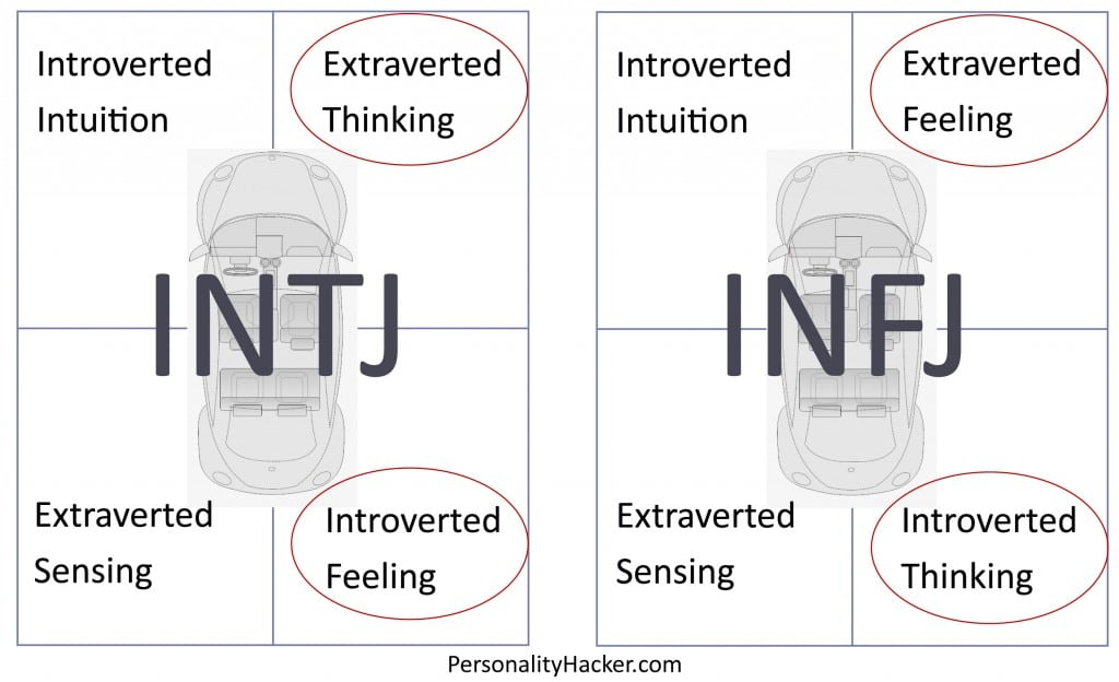 When You ALMOST Know Your Personality Type (aka