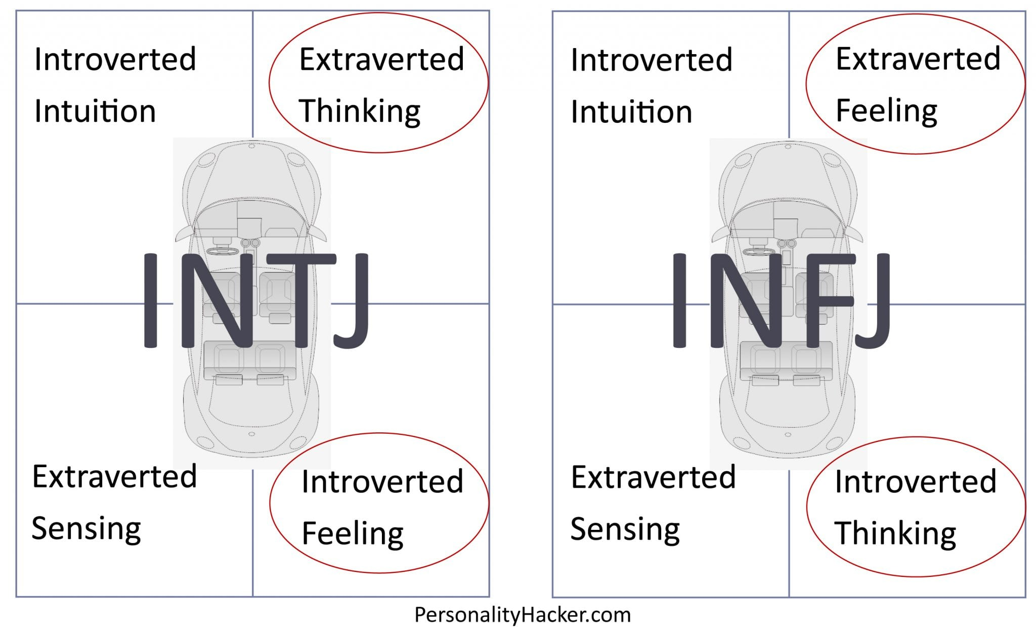 relationship between istj and enfp dating